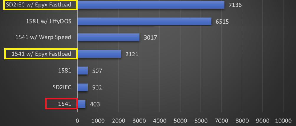 Epyx Fast Load Speed Comparison Chart